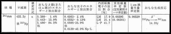 放射性同位元素周期表 241Am
