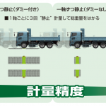 無線式可搬型車重計(ワイヤレスポータブルトラックスケール)